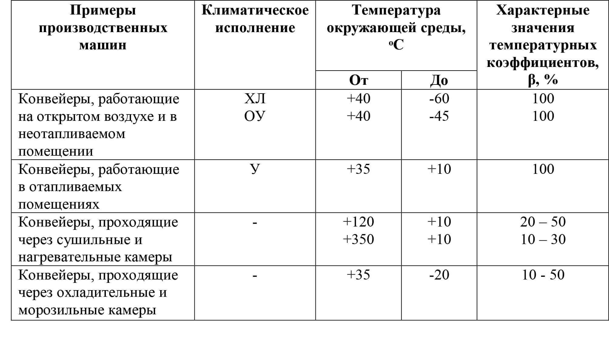 Характеристика температурных условий