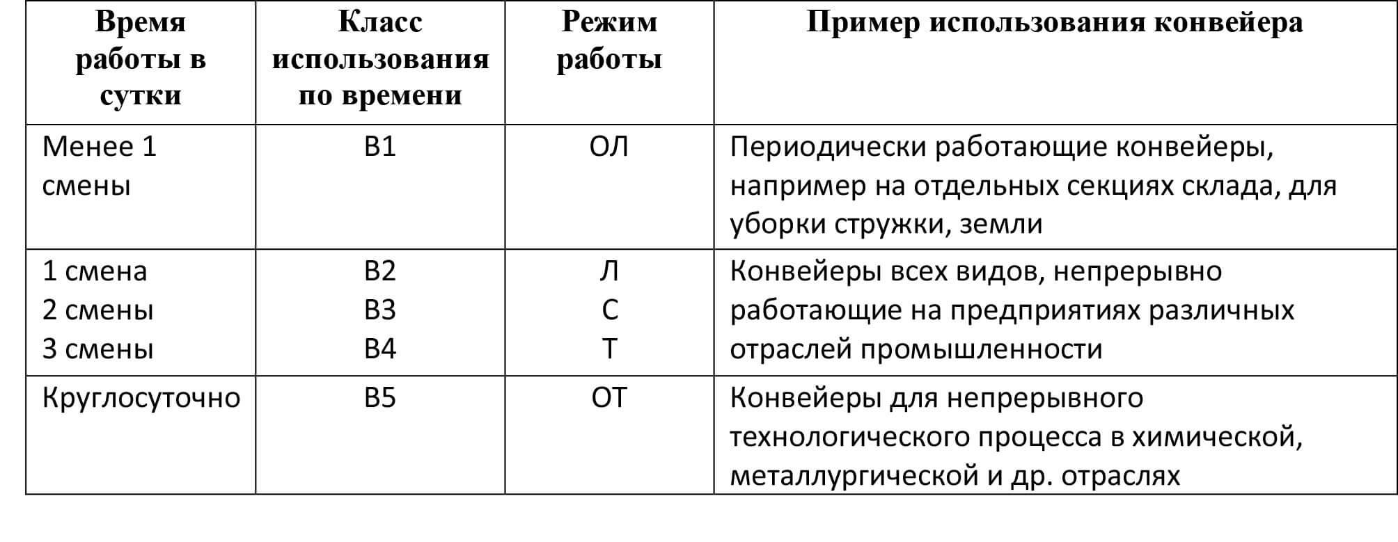 Примеры использования конвейеров